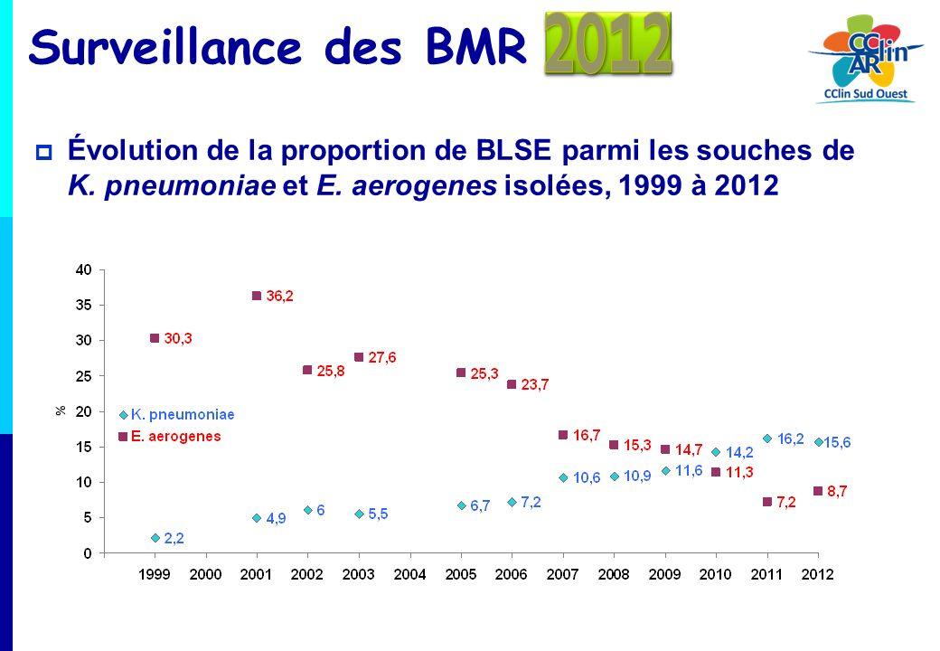 Évolution de la proportion de BLSE parmi les souches de K. pneumoniae et E. aerogenes isolées, 1999 à 2012