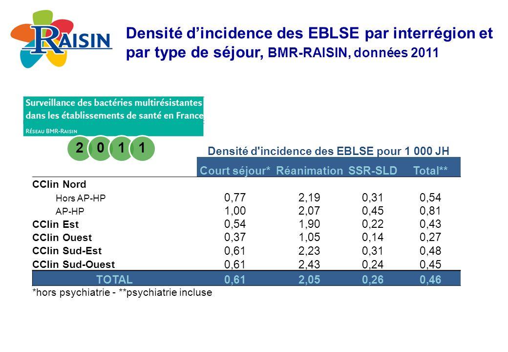 Densité d'incidence des EBLSE pour 1 000 JH Court séjour*RéanimationSSR-SLDTotal** CClin Nord Hors AP-HP 0,772,190,310,54 AP-HP 1,002,070,450,81 CClin