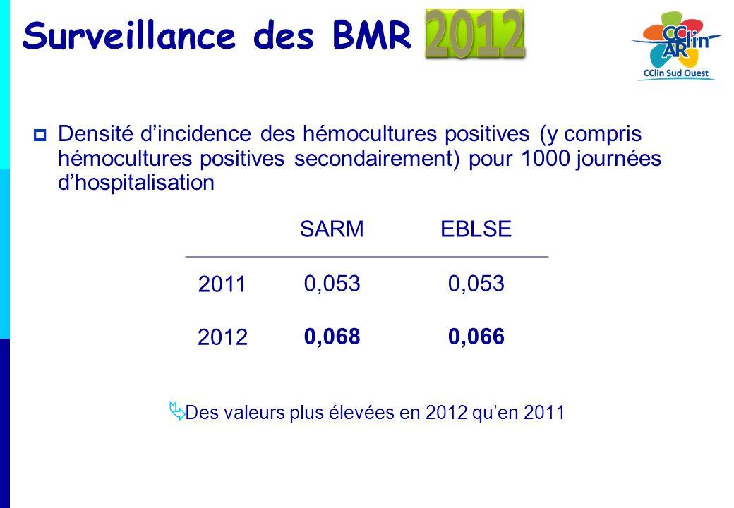 Surveillance des BMR Densité dincidence des hémocultures positives (y compris hémocultures positives secondairement) pour 1000 journées dhospitalisati