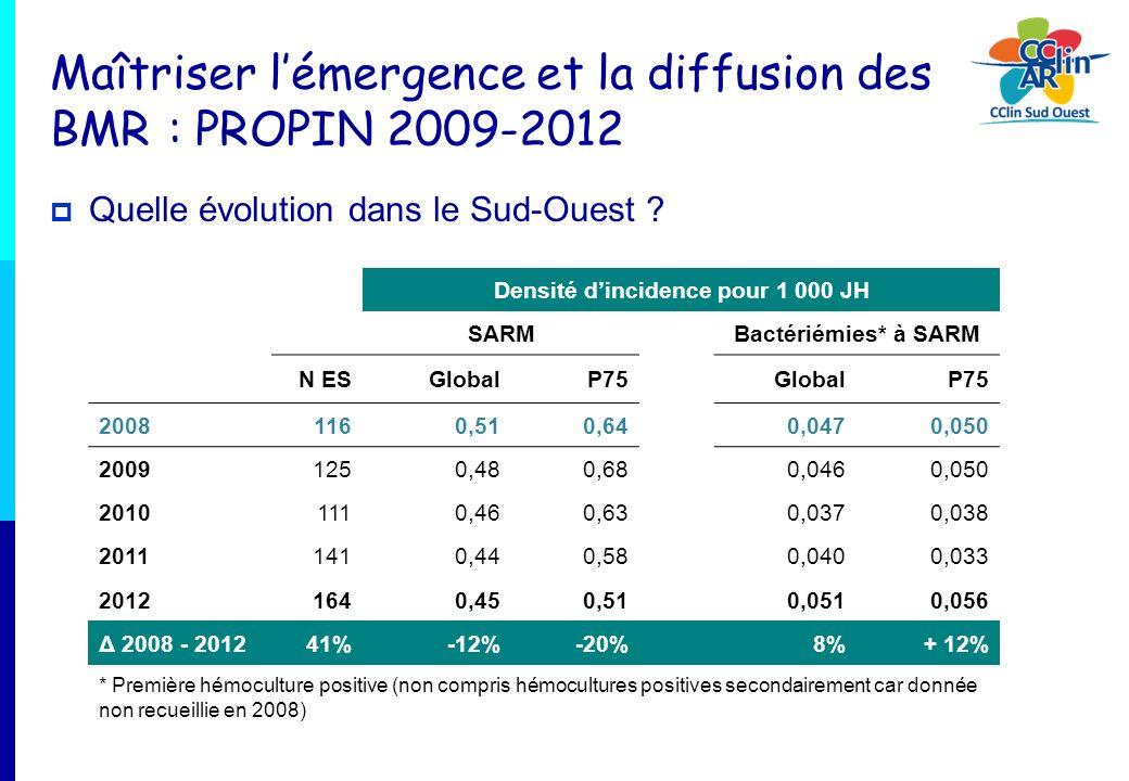 Maîtriser lémergence et la diffusion des BMR : PROPIN 2009-2012 Quelle évolution dans le Sud-Ouest ? Densité dincidence pour 1 000 JH SARMBactériémies