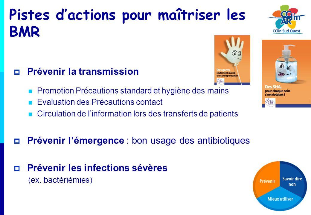 Pistes dactions pour maîtriser les BMR Prévenir la transmission Promotion Précautions standard et hygiène des mains Evaluation des Précautions contact