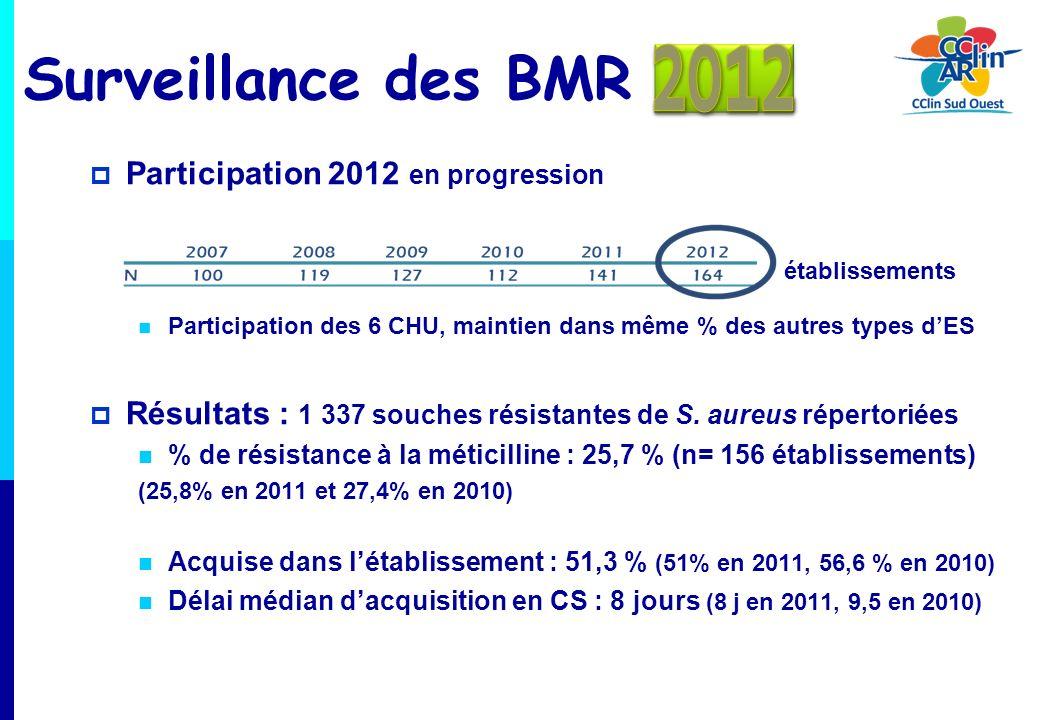Participation 2012 en progression établissements Participation des 6 CHU, maintien dans même % des autres types dES Résultats : 1 337 souches résistan