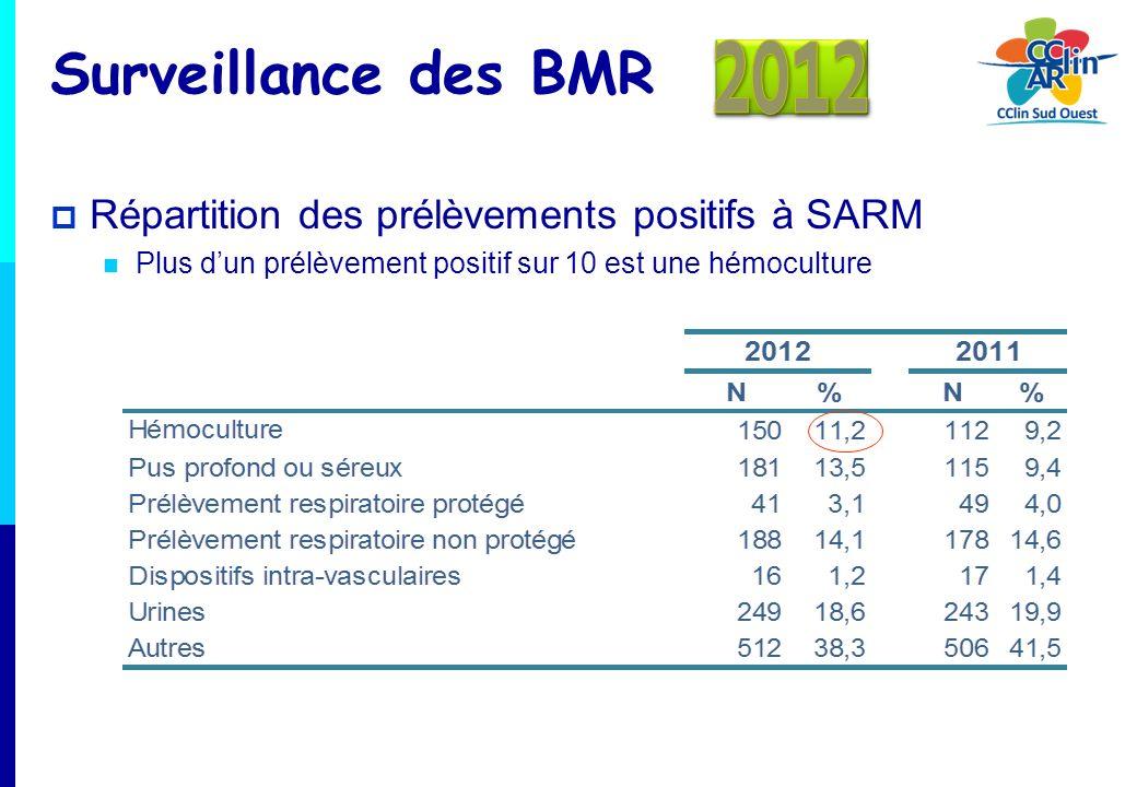 Répartition des prélèvements positifs à SARM Plus dun prélèvement positif sur 10 est une hémoculture