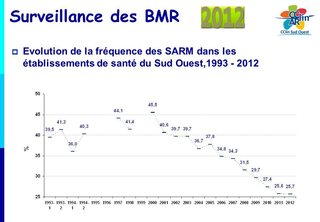 Surveillance des BMR Densité dincidence des hémocultures positives (y compris hémocultures positives secondairement) pour 1000 journées dhospitalisation Des valeurs plus élevées en 2012 quen 2011 SARMEBLSE 20110,053 20120,0680,066