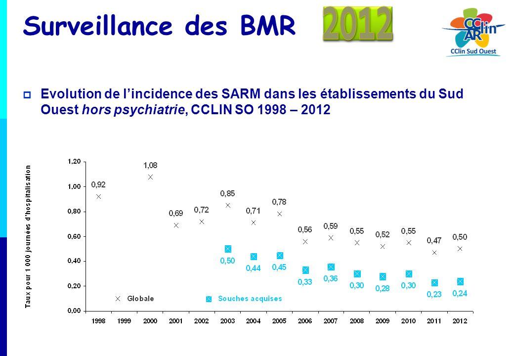 Surveillance des BMR Densité dincidence des SARM pour 1 000 journées dhospitalisation, selon le type détablissement DI des SARMGlobale Souches acquises CHU0,550,30 CH0,540,25 MCO0,390,14 ESSR0,210,10 Hôpitaux locaux0,470,27 Etablissements psychiatriques0,01