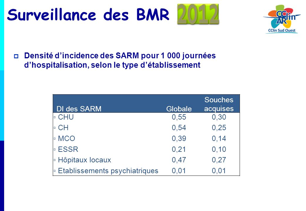 Surveillance des BMR Densité dincidence des SARM pour 1 000 journées dhospitalisation, selon le type de séjour DI des SARMGlobale Souches acquises Court séjour0,630,26 Réanimation1,290,83 SSR0,280,19 SLD0,260,23 Psychiatrie0,01