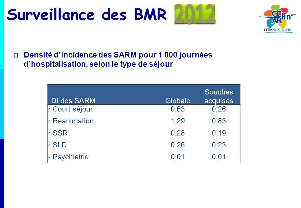 Surveillance des BMR Densité dincidence des SARM pour 1 000 journées dhospitalisation, selon le type de séjour DI des SARMGlobale Souches acquises Cou