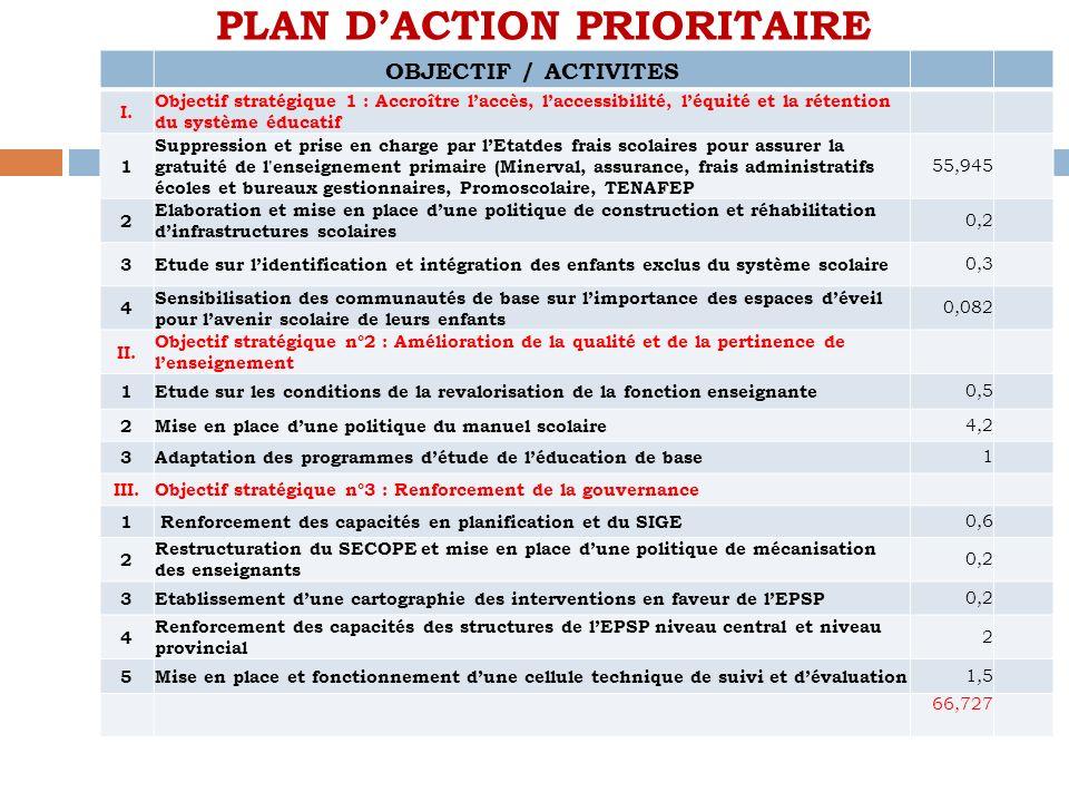 PLAN DACTION PRIORITAIRE OBJECTIF / ACTIVITES I. Objectif stratégique 1 : Accroître laccès, laccessibilité, léquité et la rétention du système éducati