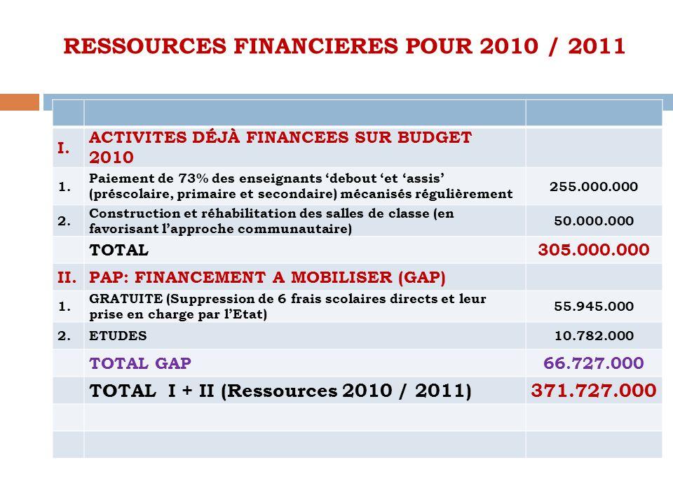 RESSOURCES FINANCIERES POUR 2010 / 2011 I. ACTIVITES DÉJÀ FINANCEES SUR BUDGET 2010 1. Paiement de 73% des enseignants debout et assis (préscolaire, p