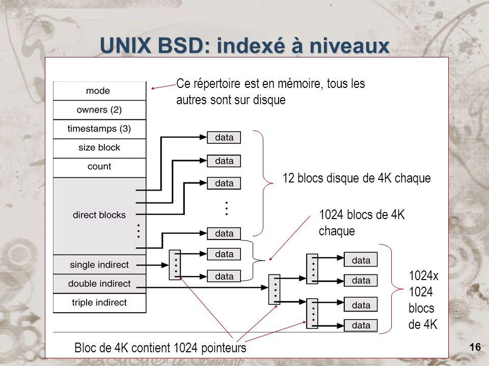 16 UNIX BSD: indexé à niveaux 12 blocs disque de 4K chaque 1024 blocs de 4K chaque 1024x 1024 blocs de 4K Bloc de 4K contient 1024 pointeurs Ce répert