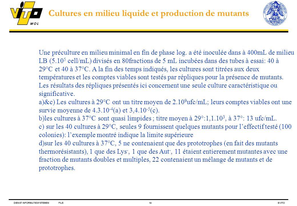 DIENST INFORMATIESYSTEMENFILE14 VITO Une préculture en milieu minimal en fin de phase log. a été inoculée dans à 400mL de milieu LB (5.10 5 cell/mL) d
