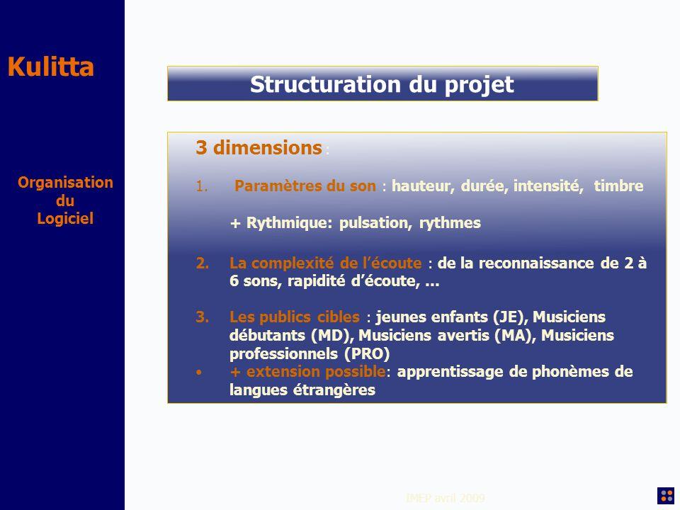 Kulitta IMEP avril 2009 Organisation du Logiciel Structuration du projet 3 dimensions : 1. Paramètres du son : hauteur, durée, intensité, timbre + Ryt
