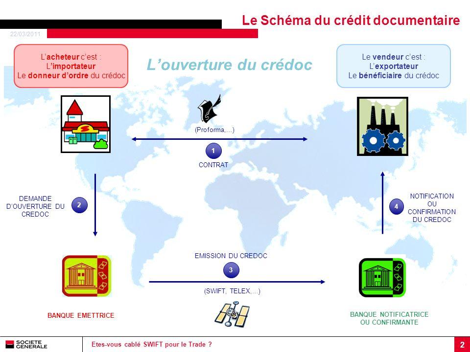 22/03/2011 2 Etes-vous cablé SWIFT pour le Trade ? Le Schéma du crédit documentaire Louverture du crédoc BANQUE EMETTRICE BANQUE NOTIFICATRICE OU CONF