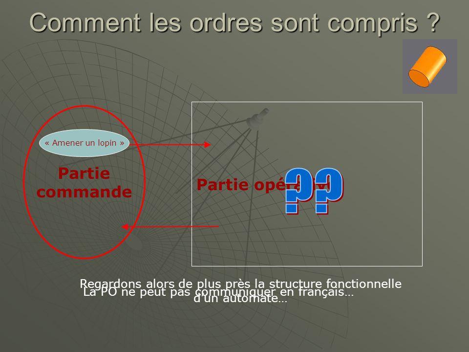 Comment les ordres sont compris ? Partie commande Partie opérative « Amener un lopin » La PO ne peut pas communiquer en français… Regardons alors de p