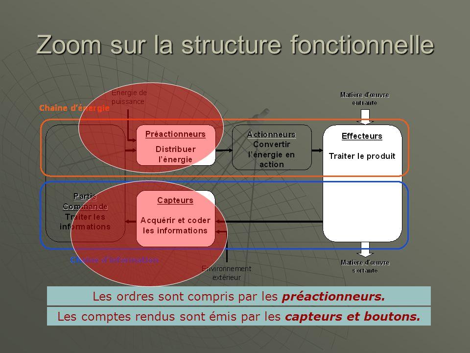 Zoom sur la structure fonctionnelle Les ordres sont compris par les préactionneurs. Les comptes rendus sont émis par les capteurs et boutons.