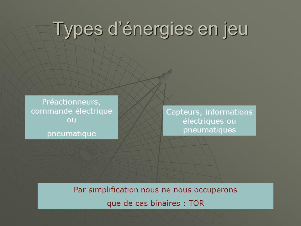 Types dénergies en jeu Préactionneurs, commande électrique ou pneumatique Capteurs, informations électriques ou pneumatiques Par simplification nous n