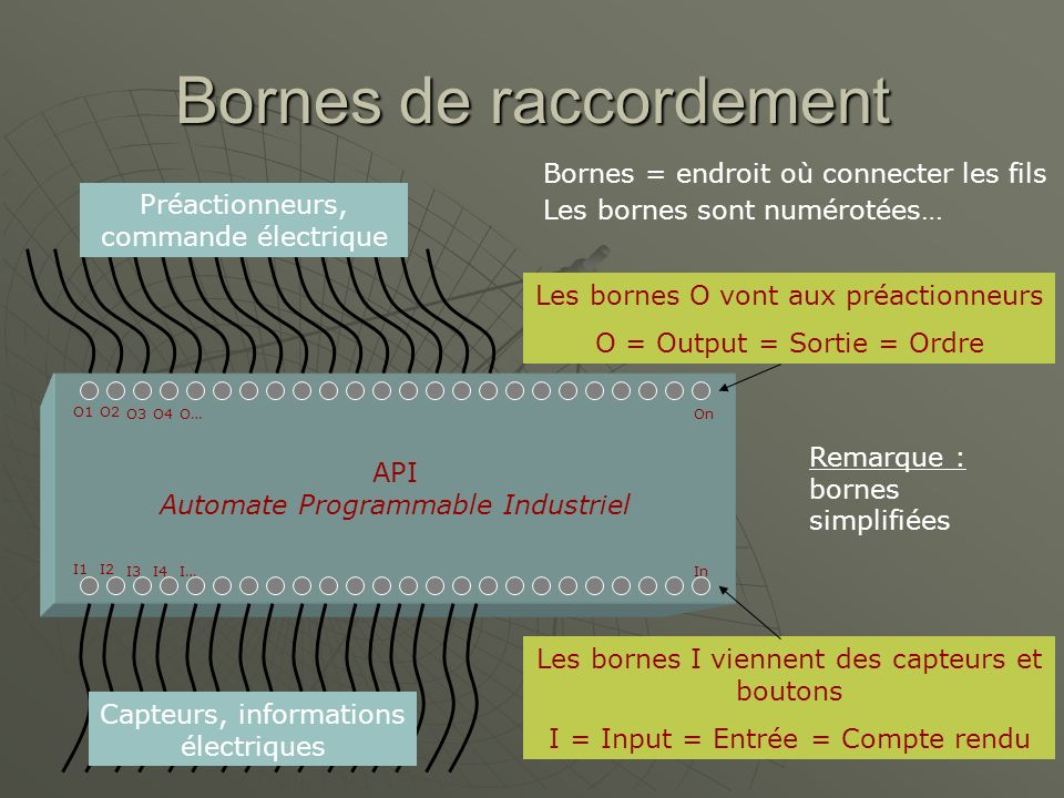 Bornes de raccordement API Automate Programmable Industriel O1O2 O3O4O…On I1I2 I3I4I…In Bornes = endroit où connecter les fils Les bornes sont numérot