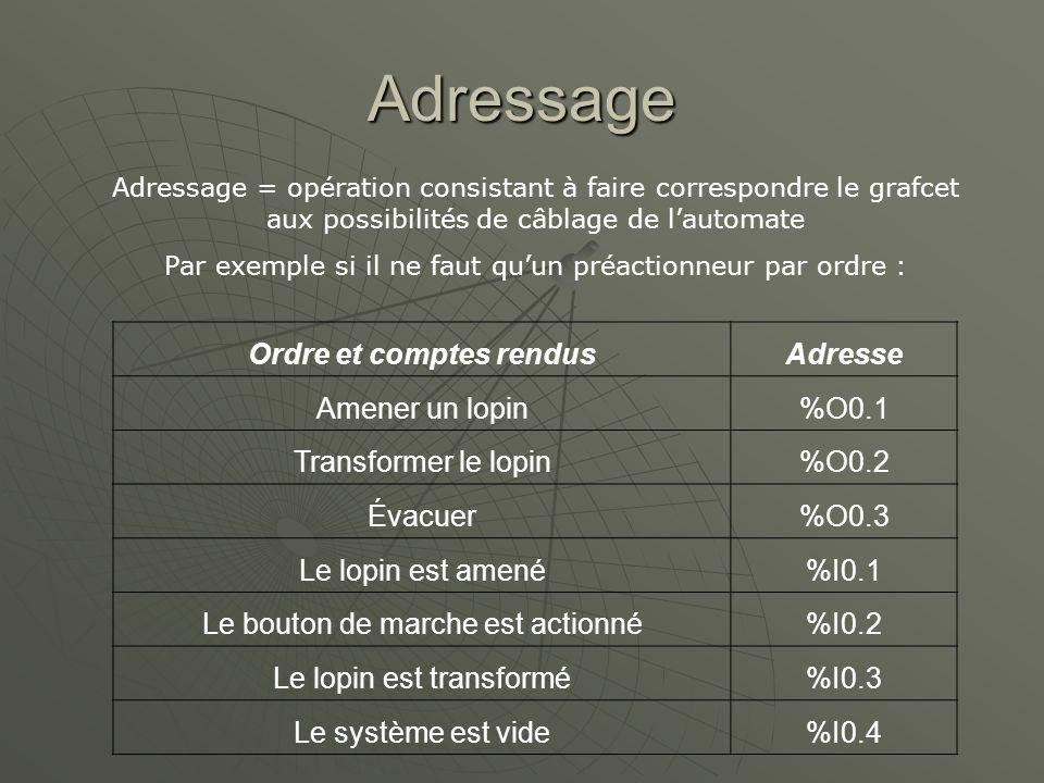 Adressage Adressage = opération consistant à faire correspondre le grafcet aux possibilités de câblage de lautomate Par exemple si il ne faut quun pré