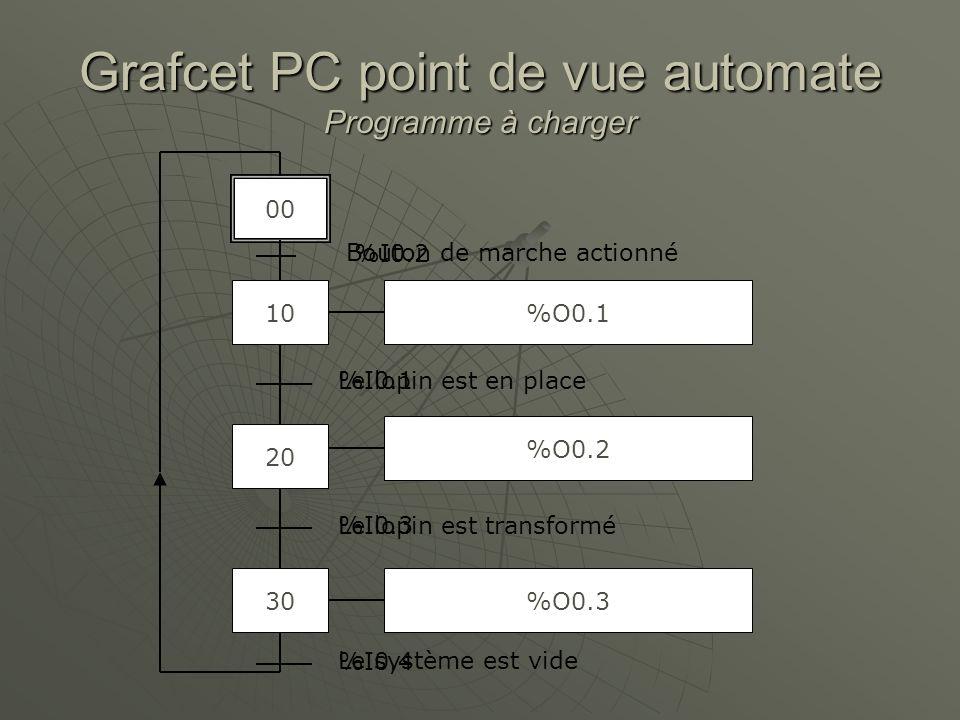 Grafcet PC point de vue automate Programme à charger 10 20 30 Amener un lopin Transformer le lopin Évacuer le lopin Le lopin est en place Le lopin est