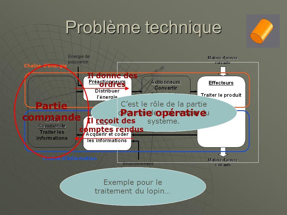 Problème technique Comment obtenir du système automatisé le comportement souhaité ? Cest le rôle de la partie commande : cerveau du système. Partie co