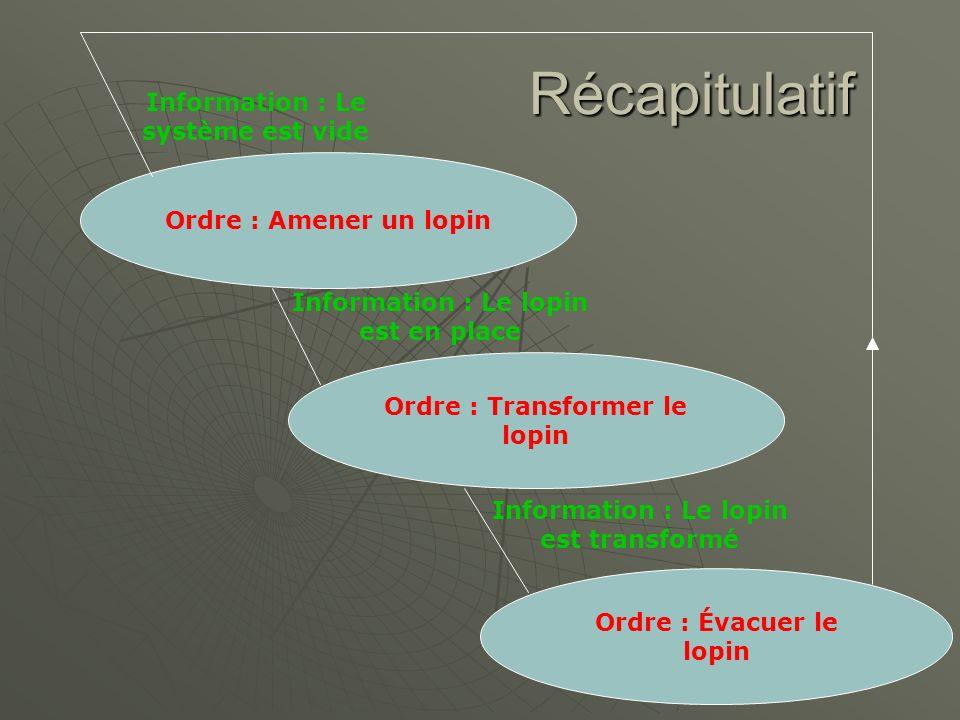 Récapitulatif Information : Le système est vide Ordre : Amener un lopin Information : Le lopin est en place Ordre : Transformer le lopin Information :