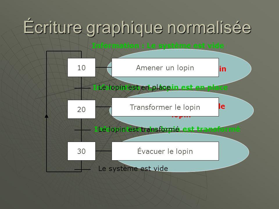 Écriture graphique normalisée 10 20 30 Ordre : Amener un lopin Ordre : Transformer le lopin Ordre : Évacuer le lopin Amener un lopin Transformer le lo