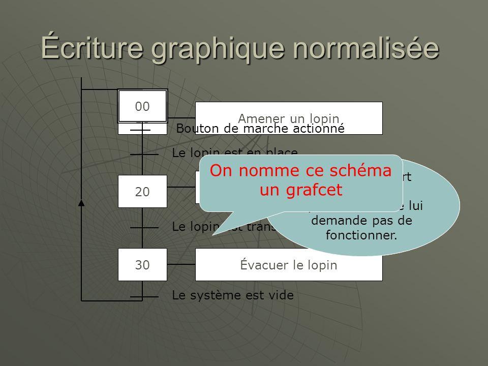 Écriture graphique normalisée 10 20 30 Amener un lopin Transformer le lopin Évacuer le lopin Le lopin est en place Le lopin est transformé Le système