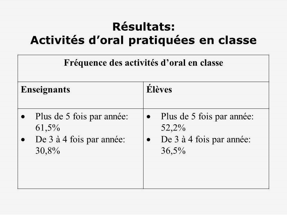 Résultats: Activités doral pratiquées en classe Fréquence des activités doral en classe EnseignantsÉlèves Plus de 5 fois par année: 61,5% De 3 à 4 foi
