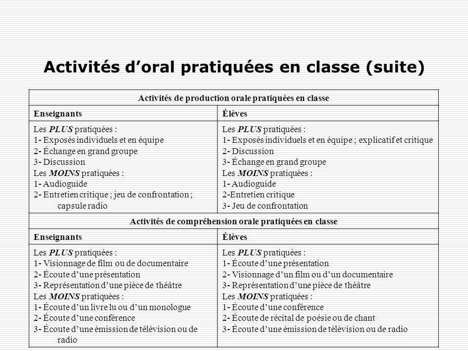 Activités doral pratiquées en classe (suite) Activités de production orale pratiquées en classe EnseignantsÉlèves Les PLUS pratiquées : 1- Exposés ind