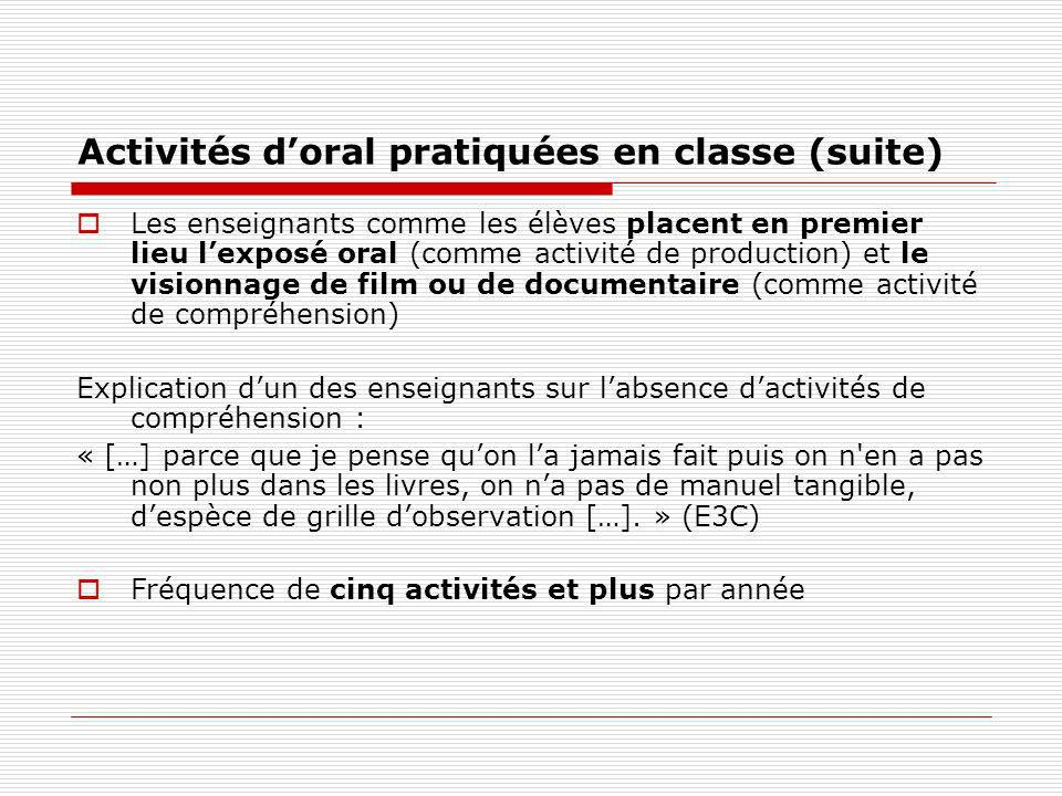 Activités doral pratiquées en classe (suite) Les enseignants comme les élèves placent en premier lieu lexposé oral (comme activité de production) et l