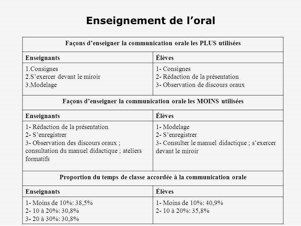 Enseignement de loral Façons denseigner la communication orale les PLUS utilisées EnseignantsÉlèves 1.Consignes 2.Sexercer devant le miroir 3.Modelage