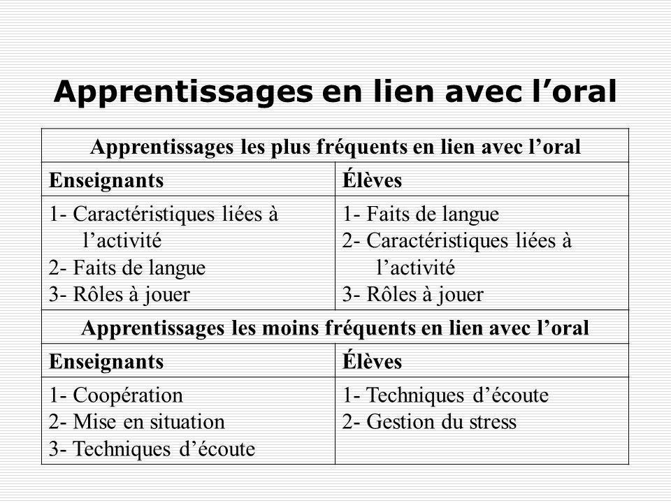Apprentissages en lien avec loral Apprentissages les plus fréquents en lien avec loral EnseignantsÉlèves 1- Caractéristiques liées à lactivité 2- Fait