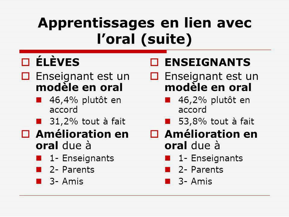 Apprentissages en lien avec loral (suite) ÉLÈVES Enseignant est un modèle en oral 46,4% plutôt en accord 31,2% tout à fait Amélioration en oral due à