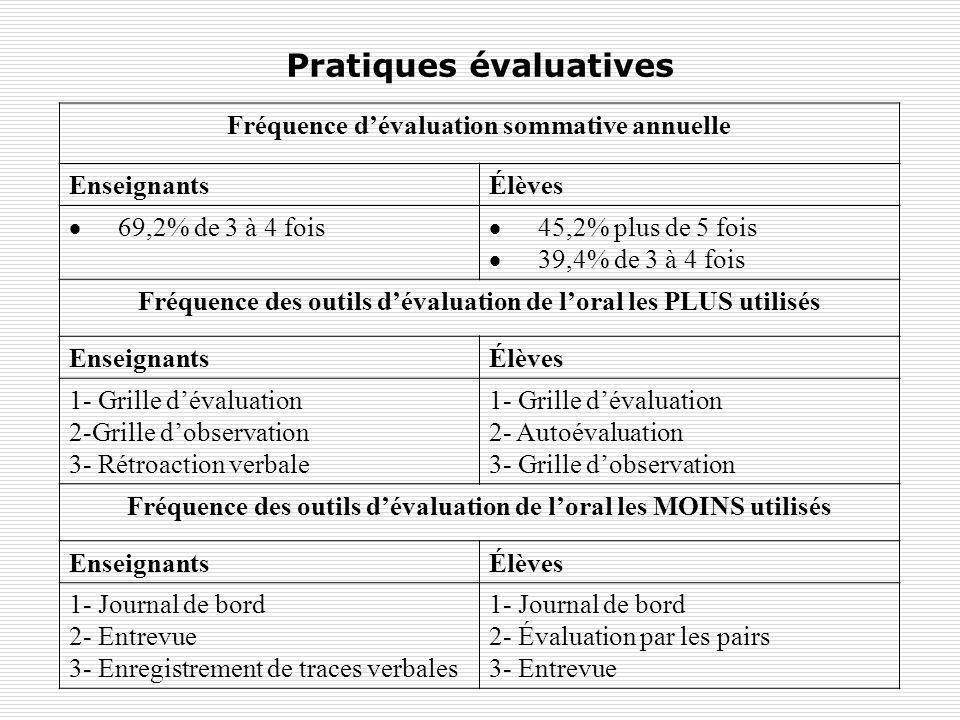 Pratiques évaluatives Fréquence dévaluation sommative annuelle EnseignantsÉlèves 69,2% de 3 à 4 fois 45,2% plus de 5 fois 39,4% de 3 à 4 fois Fréquenc