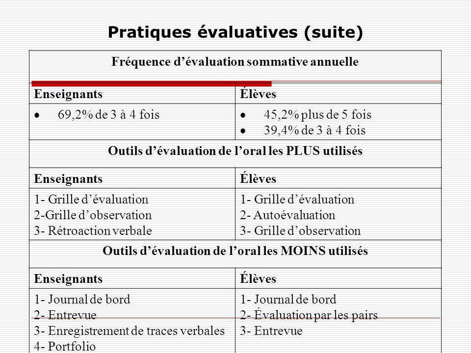 Pratiques évaluatives (suite) Fréquence dévaluation sommative annuelle EnseignantsÉlèves 69,2% de 3 à 4 fois 45,2% plus de 5 fois 39,4% de 3 à 4 fois