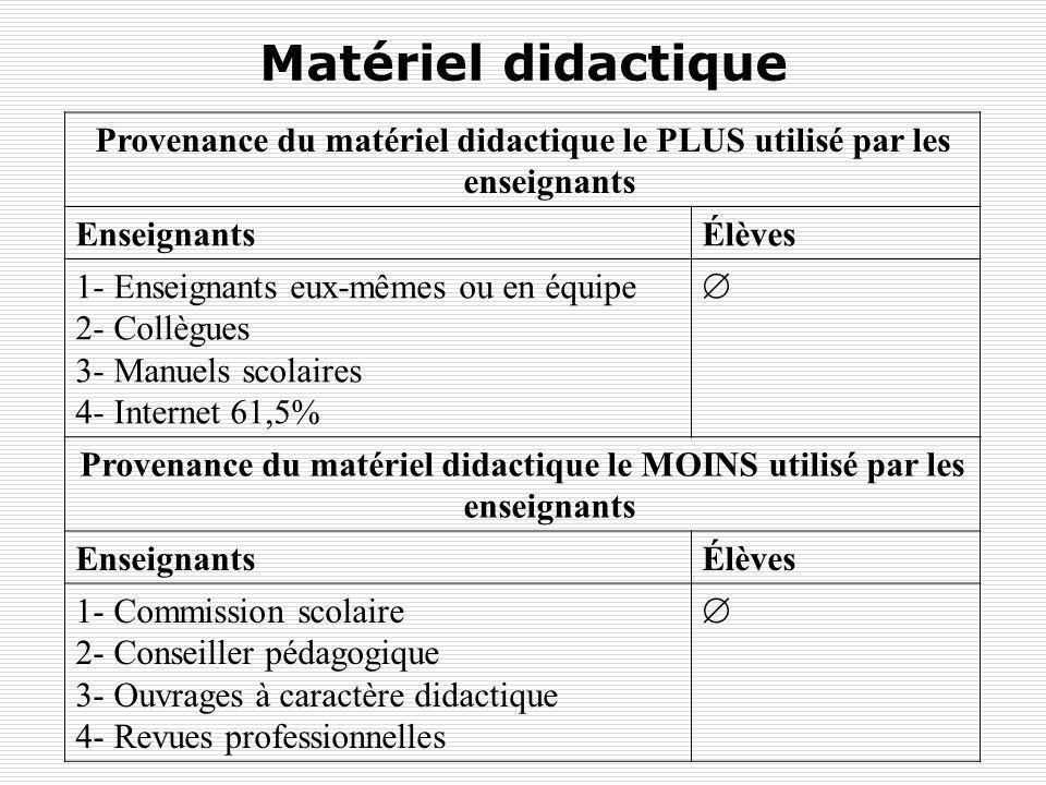 Matériel didactique Provenance du matériel didactique le PLUS utilisé par les enseignants EnseignantsÉlèves 1- Enseignants eux-mêmes ou en équipe 2- C