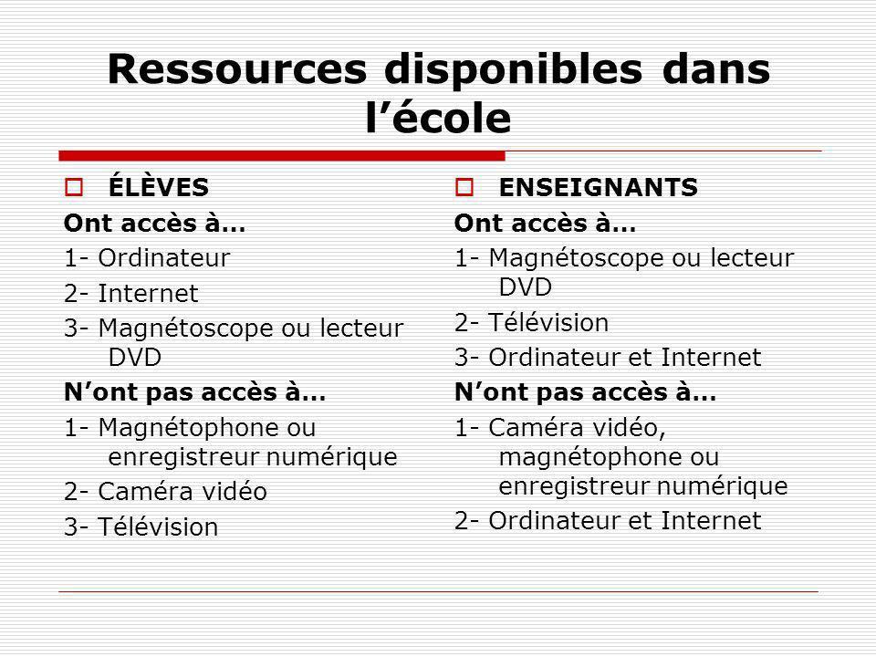 Ressources disponibles dans lécole ÉLÈVES Ont accès à… 1- Ordinateur 2- Internet 3- Magnétoscope ou lecteur DVD Nont pas accès à… 1- Magnétophone ou e