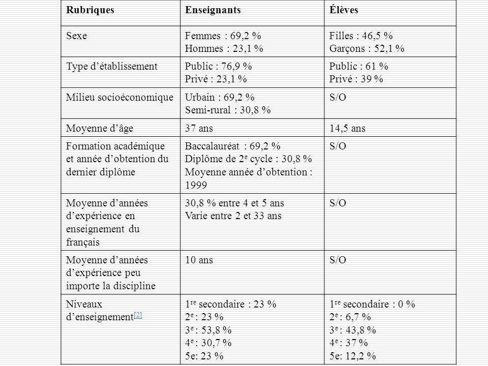 RubriquesEnseignantsÉlèves SexeFemmes : 69,2 % Hommes : 23,1 % Filles : 46,5 % Garçons : 52,1 % Type détablissementPublic : 76,9 % Privé : 23,1 % Publ