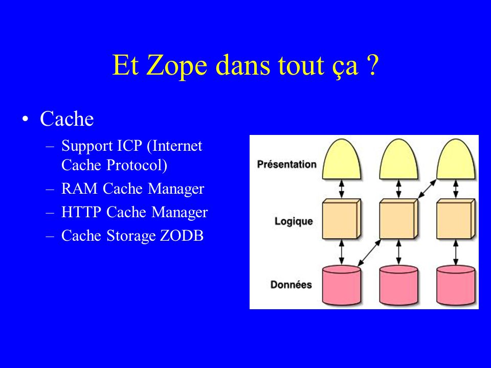Et Zope dans tout ça ? Cache –Support ICP (Internet Cache Protocol) –RAM Cache Manager –HTTP Cache Manager –Cache Storage ZODB