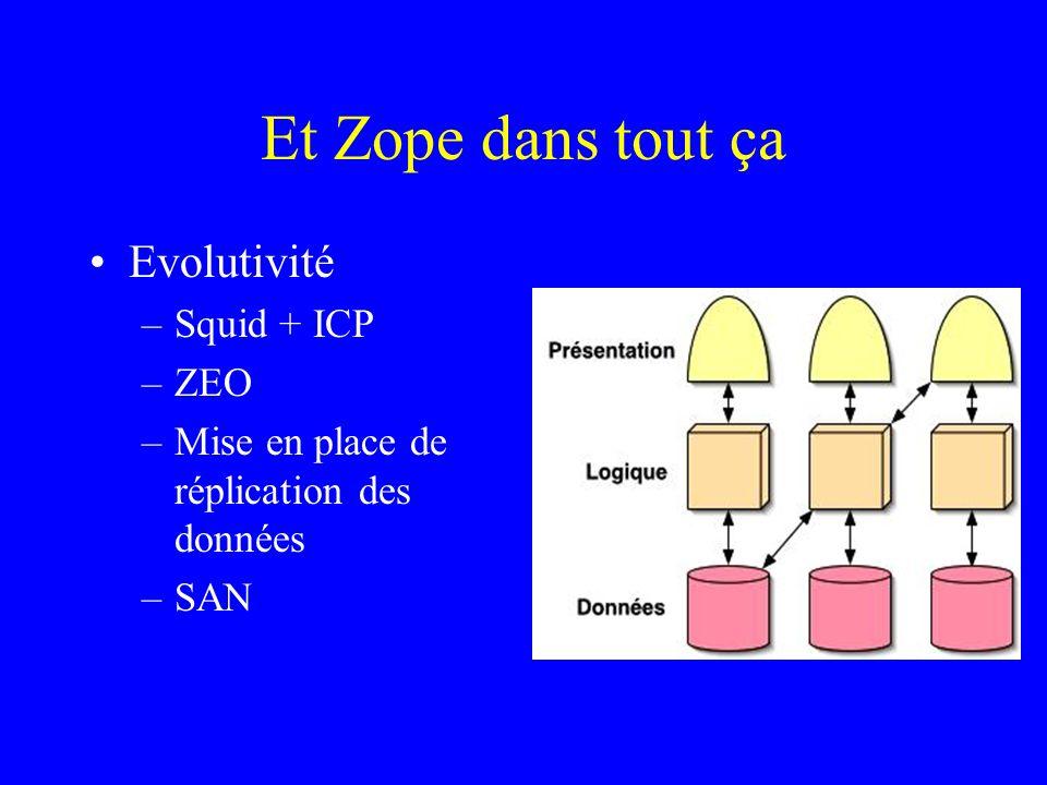 Et Zope dans tout ça Evolutivité –Squid + ICP –ZEO –Mise en place de réplication des données –SAN