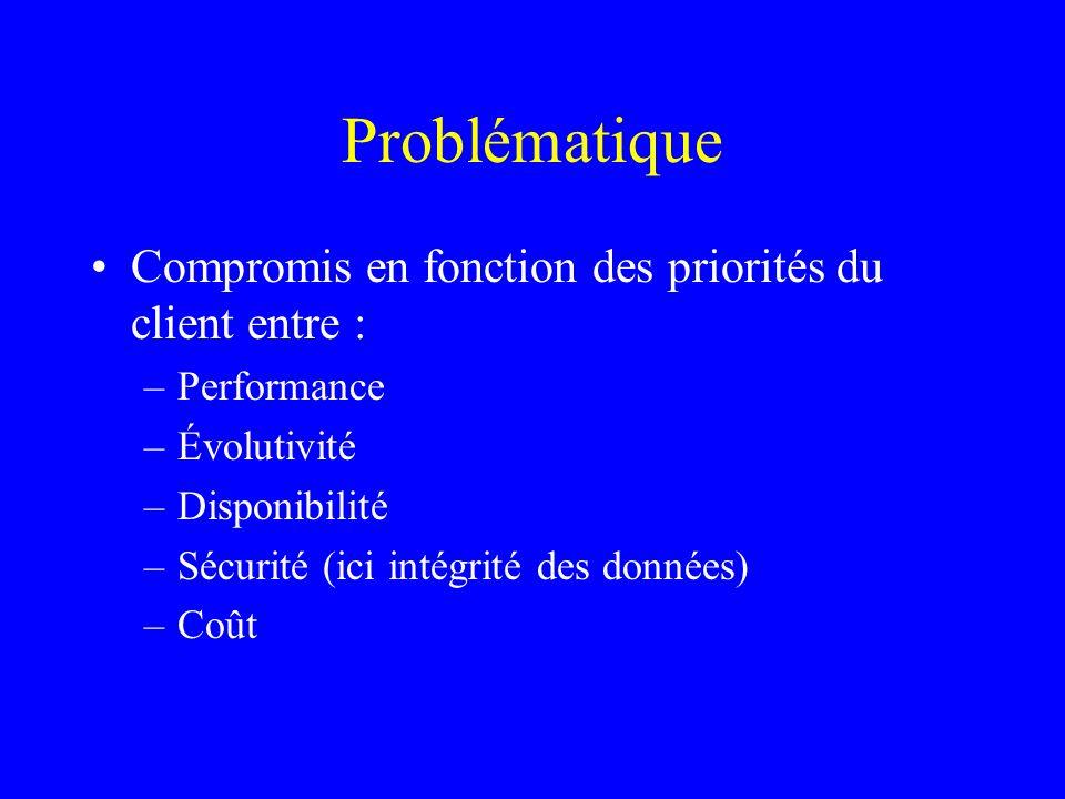 Problématique Compromis en fonction des priorités du client entre : –Performance –Évolutivité –Disponibilité –Sécurité (ici intégrité des données) –Co