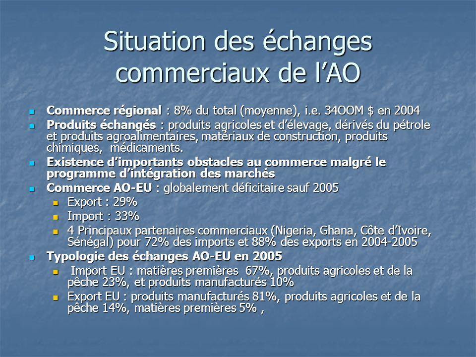 Situation des échanges commerciaux de lAO Commerce régional : 8% du total (moyenne), i.e. 34OOM $ en 2004 Commerce régional : 8% du total (moyenne), i