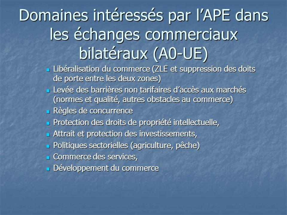 Domaines intéressés par lAPE dans les échanges commerciaux bilatéraux (A0-UE) Libéralisation du commerce (ZLE et suppression des doits de porte entre