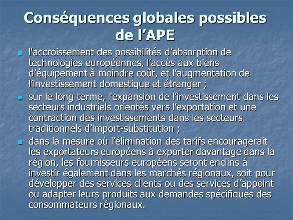 Conséquences globales possibles de lAPE l'accroissement des possibilités dabsorption de technologies européennes, laccès aux biens déquipement à moind