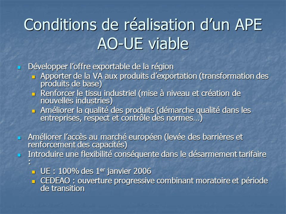 Conditions de réalisation dun APE AO-UE viable Développer loffre exportable de la région Développer loffre exportable de la région Apporter de la VA a