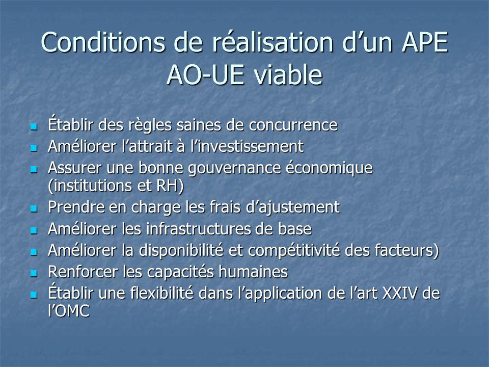 Conditions de réalisation dun APE AO-UE viable Établir des règles saines de concurrence Établir des règles saines de concurrence Améliorer lattrait à