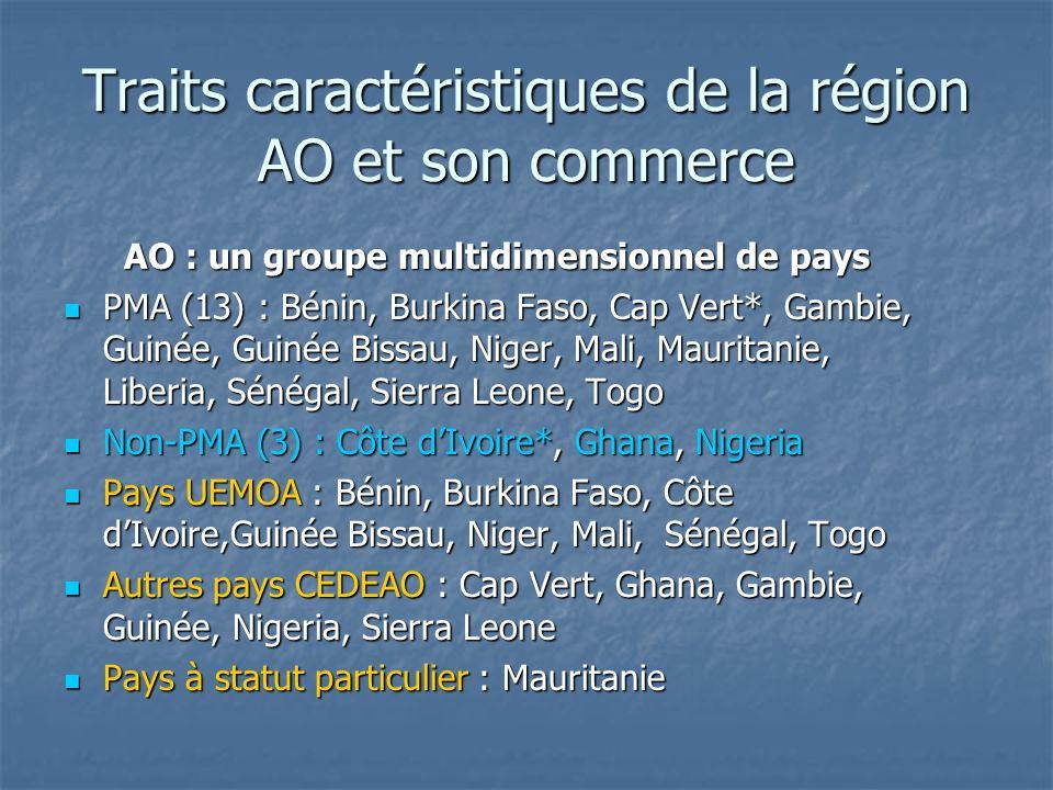Traits caractéristiques de la région AO et son commerce AO : un groupe multidimensionnel de pays PMA (13) : Bénin, Burkina Faso, Cap Vert*, Gambie, Guinée, Guinée Bissau, Niger, Mali, Mauritanie, Liberia, Sénégal, Sierra Leone, Togo PMA (13) : Bénin, Burkina Faso, Cap Vert*, Gambie, Guinée, Guinée Bissau, Niger, Mali, Mauritanie, Liberia, Sénégal, Sierra Leone, Togo Non-PMA (3) : Côte dIvoire*, Ghana, Nigeria Non-PMA (3) : Côte dIvoire*, Ghana, Nigeria Pays UEMOA : Bénin, Burkina Faso, Côte dIvoire,Guinée Bissau, Niger, Mali, Sénégal, Togo Pays UEMOA : Bénin, Burkina Faso, Côte dIvoire,Guinée Bissau, Niger, Mali, Sénégal, Togo Autres pays CEDEAO : Cap Vert, Ghana, Gambie, Guinée, Nigeria, Sierra Leone Autres pays CEDEAO : Cap Vert, Ghana, Gambie, Guinée, Nigeria, Sierra Leone Pays à statut particulier : Mauritanie Pays à statut particulier : Mauritanie
