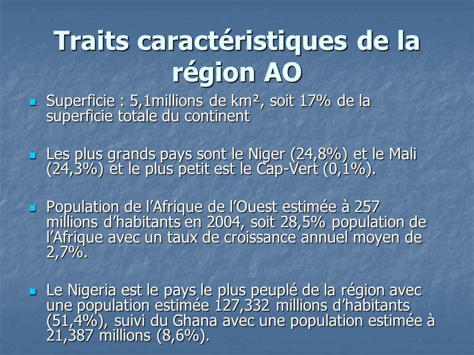 Traits caractéristiques de la région AO Superficie : 5,1millions de km², soit 17% de la superficie totale du continent Superficie : 5,1millions de km², soit 17% de la superficie totale du continent Les plus grands pays sont le Niger (24,8%) et le Mali (24,3%) et le plus petit est le Cap-Vert (0,1%).