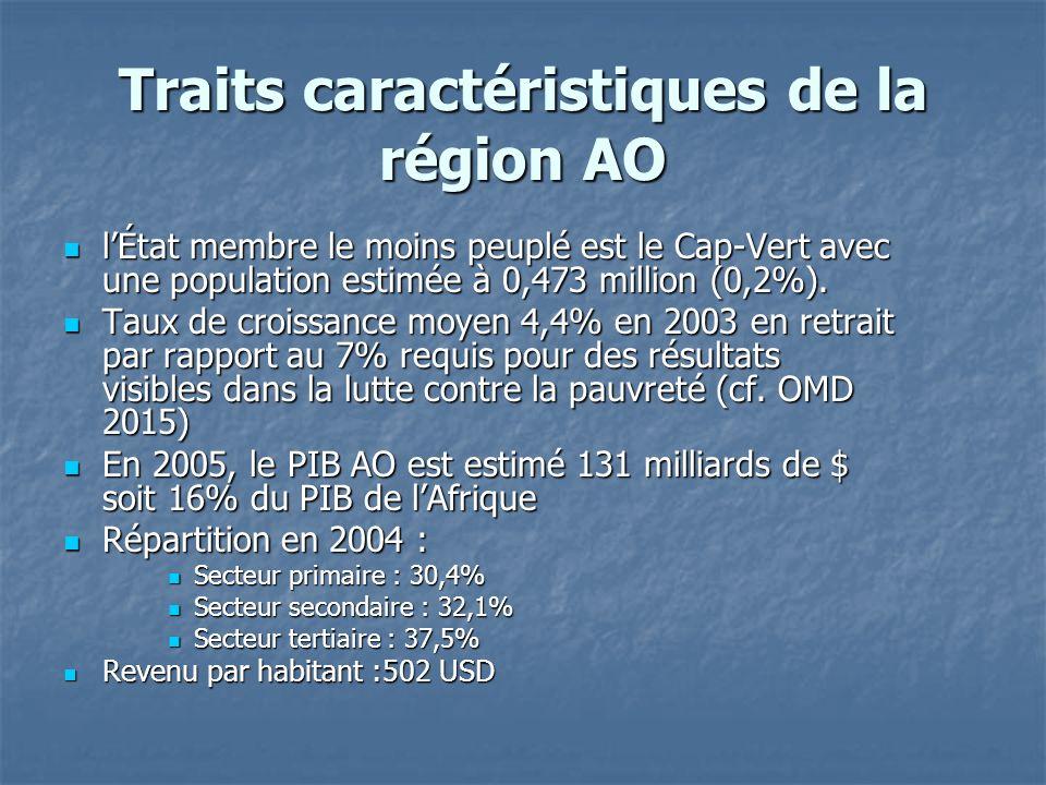 Traits caractéristiques de la région AO lÉtat membre le moins peuplé est le Cap-Vert avec une population estimée à 0,473 million (0,2%). lÉtat membre