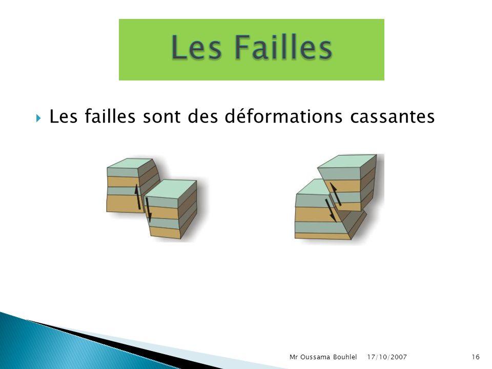 17/10/2007 Mr Oussama Bouhlel 15 Entre pli droit et pli couché existent tous les cas possibles
